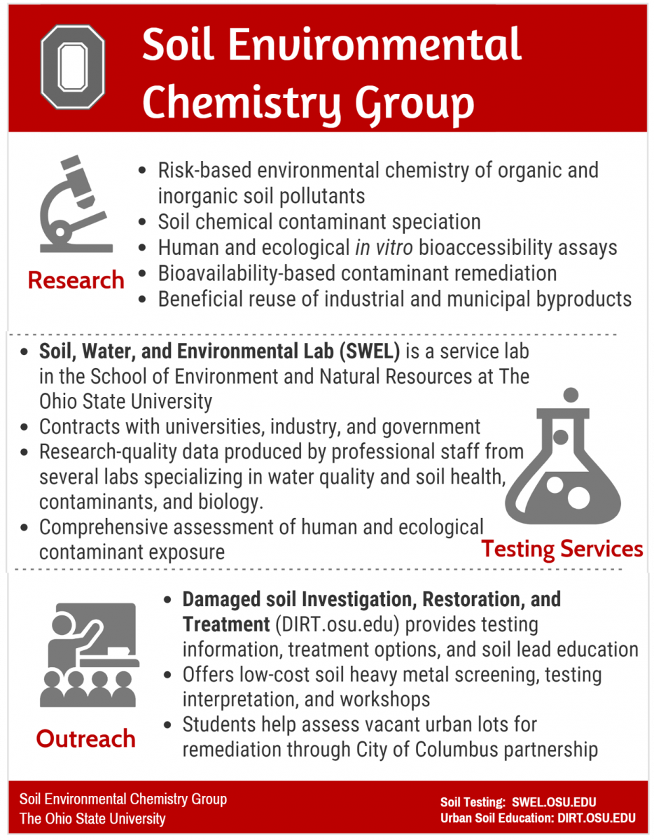 Soil Environmental Chemistry Group at Ohio State